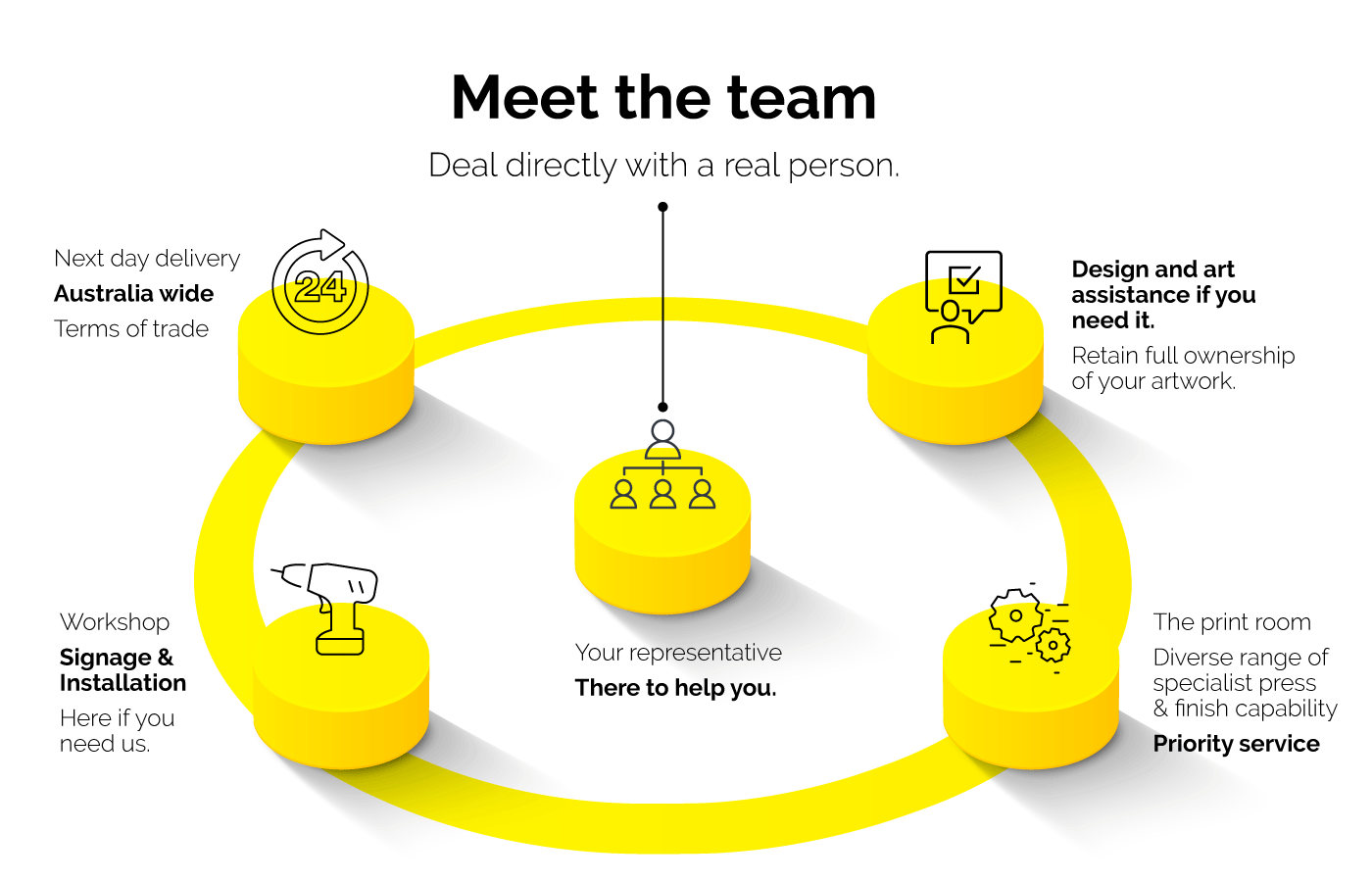 Meet your new team, we work for you.